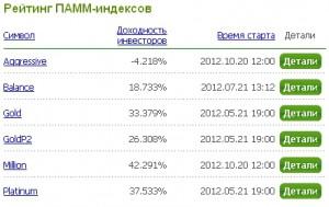 Индексы ПАММ счетов