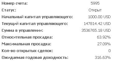 Статистика ПАММ 5995