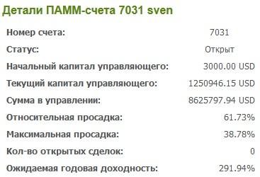 Статистика ПАММ-счета Sven 7031