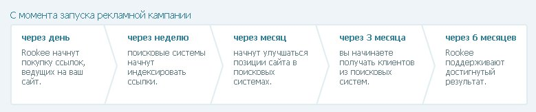 Яндекс брокер директ реклама каких товаров лидирует на тв