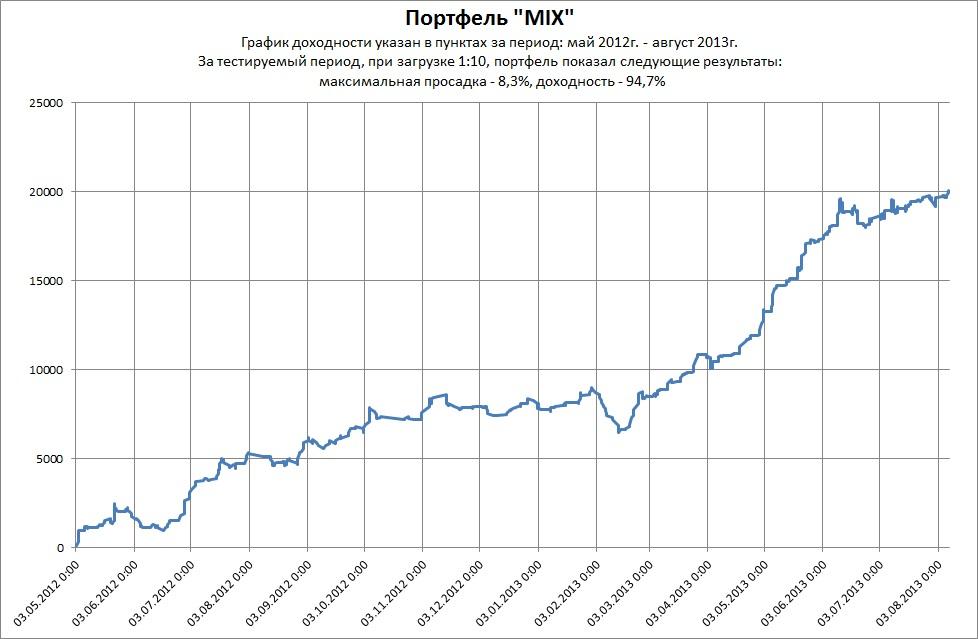 График доходности MIX