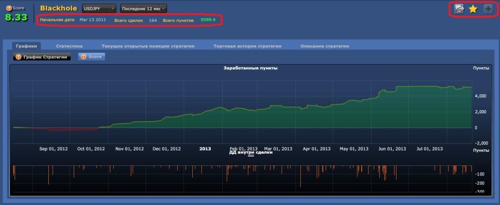 Добавление успешных стратегий Mirror Trader в портфель