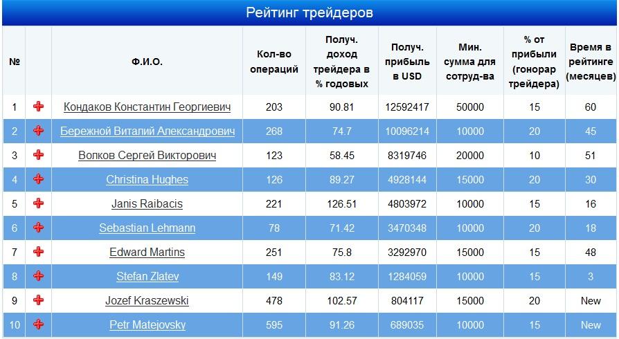 MMCIS Index top 20