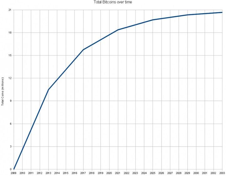 биткоин график роста