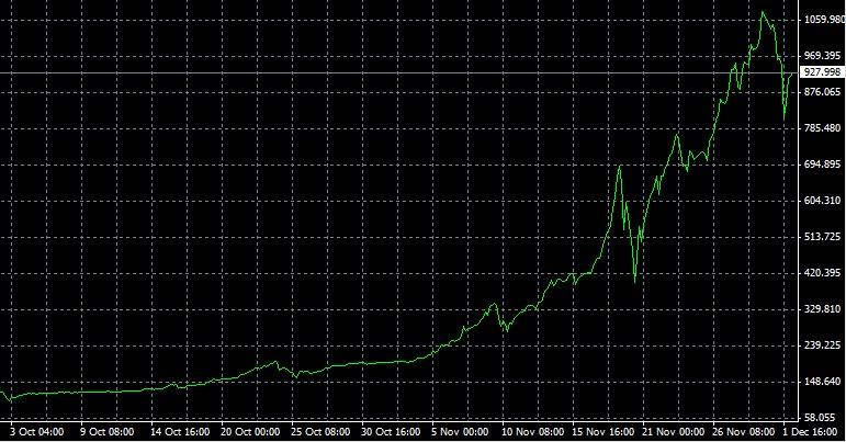 денежный курс Биткоина