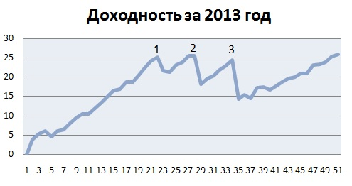 Доходность за 2013 год
