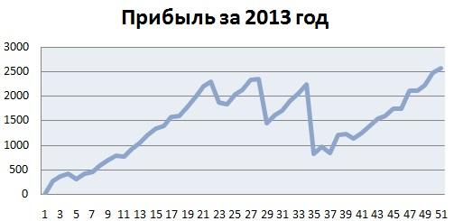 график прибыли: