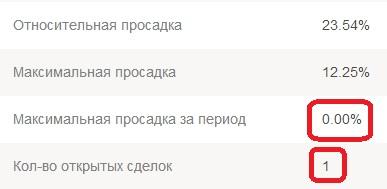 Детали ПАММ счета Пантеон-Финанс