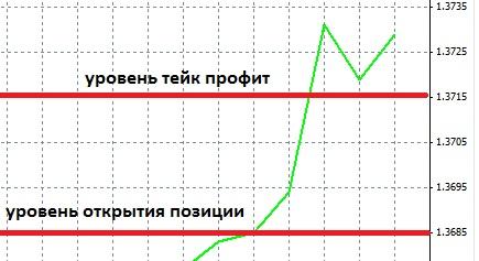 Как выставить тейк профит (take-profit) для длинных позиций