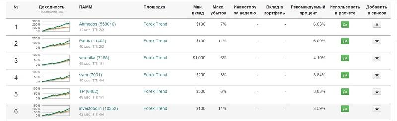 Рейтинг ПАММ счетов ИнвестФлоу