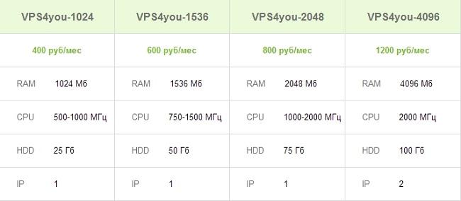 VPN-сервера от Forex4You