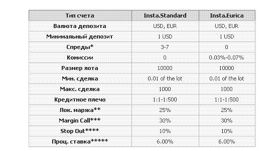 Судебные иски к инстафорекс как анализировать графики на форекс