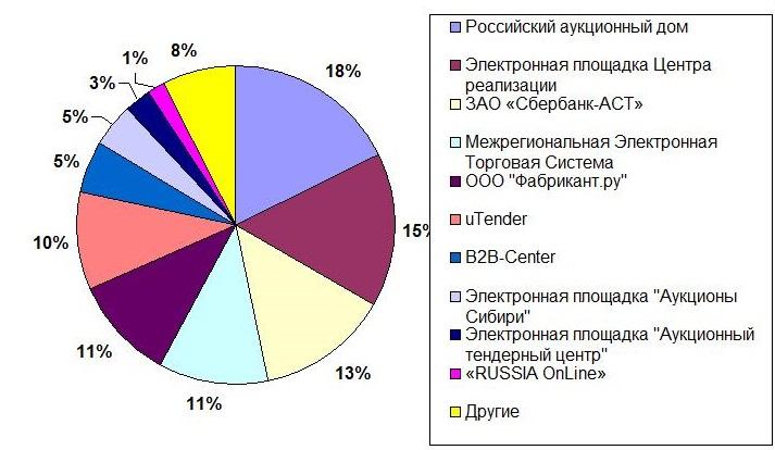 Популярность ЭТП по данным на 2012 год
