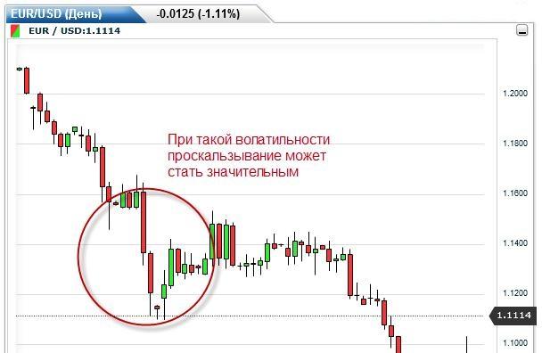 Как снизить риск проскальзывания форекс курс доллара в реальном времени график