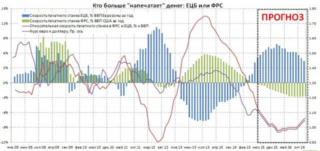 Расхождение политики между ЕЦБ и ФРС