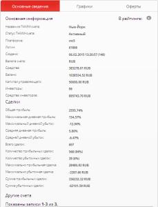 Статистика ПАММ-счета Альфа-Форекс