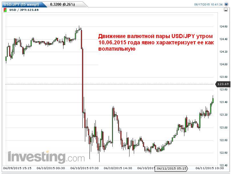 колебания валюты
