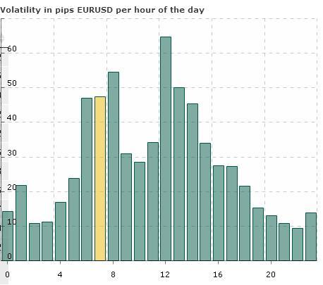 волатильность валютной пары EUR/USD