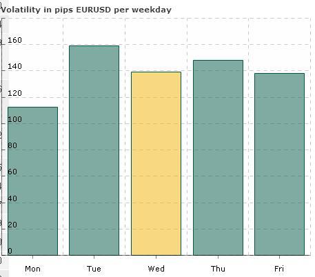 волатильность валюты по дням недели