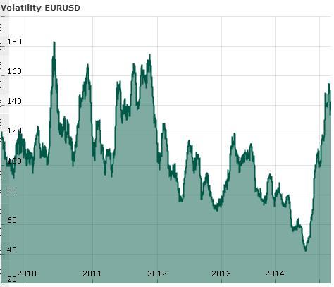 исторические данные волатильности валютной пары