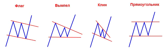 Технический анализ фондового рынка инфляция россии прогноз 2013
