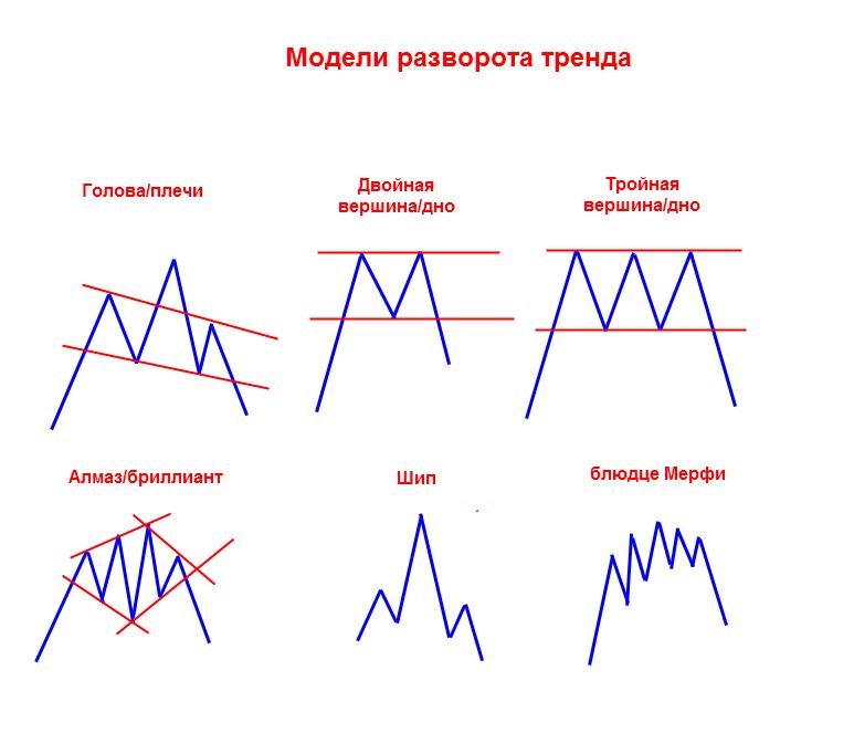 Технические анализы форекс мини форекс 10