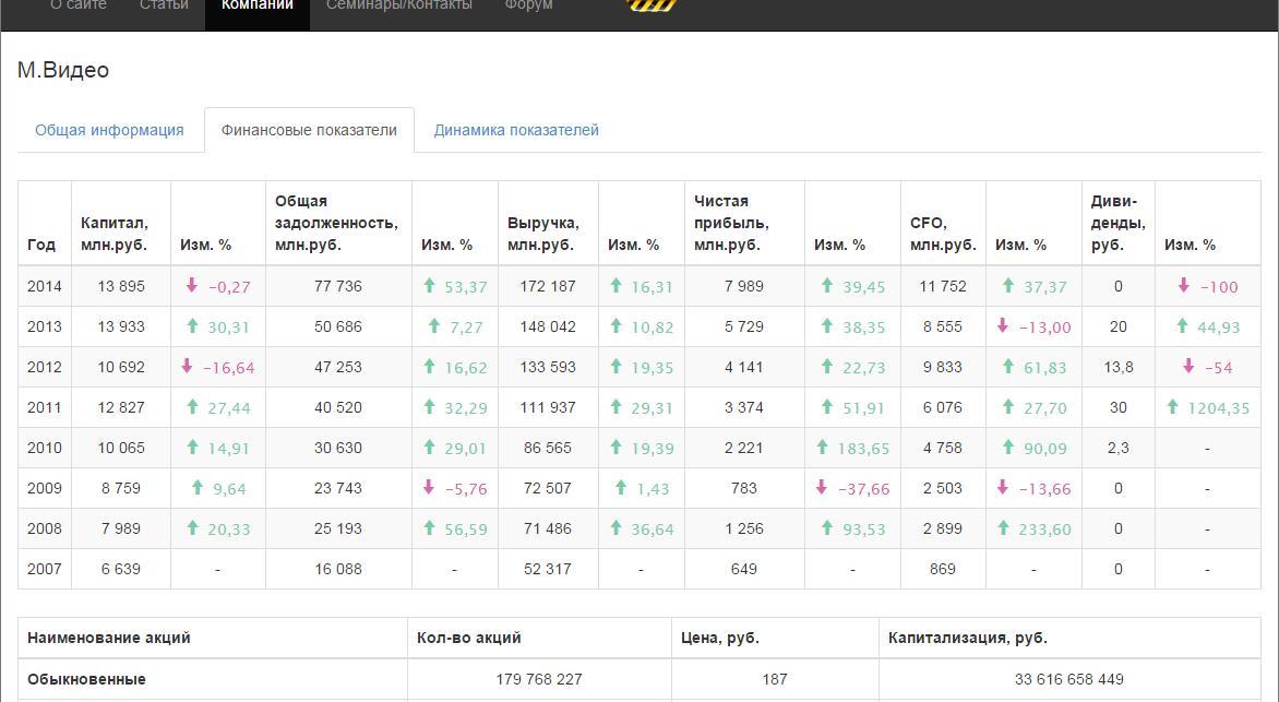 динамика показателей компании Мвидео