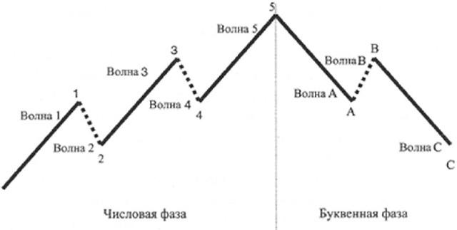 основы технического анализа форекс