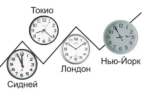 Время сессий форекс по иркутскому времени что такое форекс либертекс