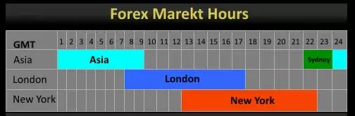 Во сколько открываются торги на форекс в понедельник условия торгов валютной бирже