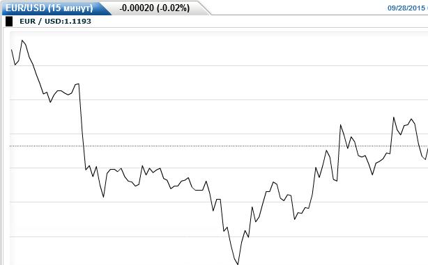 Что это такое тренд курсов валют