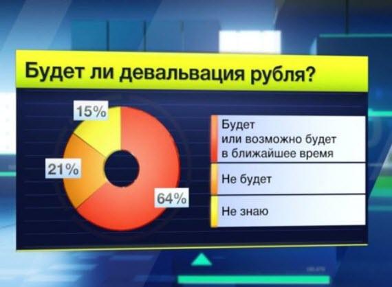 Девальвация в России