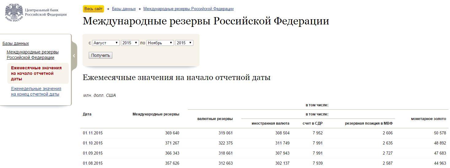 золото-валютный резерв России