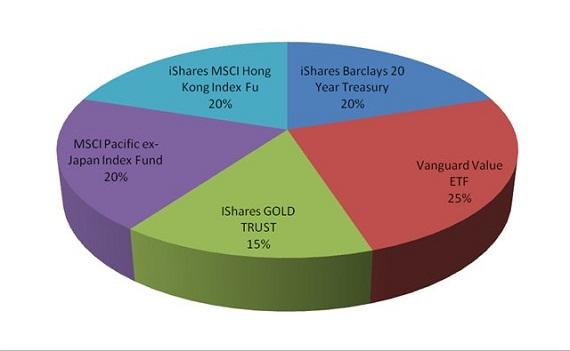 etf фонды структура рынка