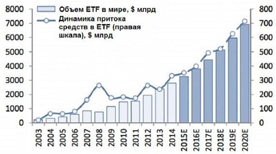 etf фонды доходность