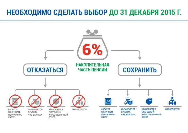 Стаж для получения пенсии в белоруссии