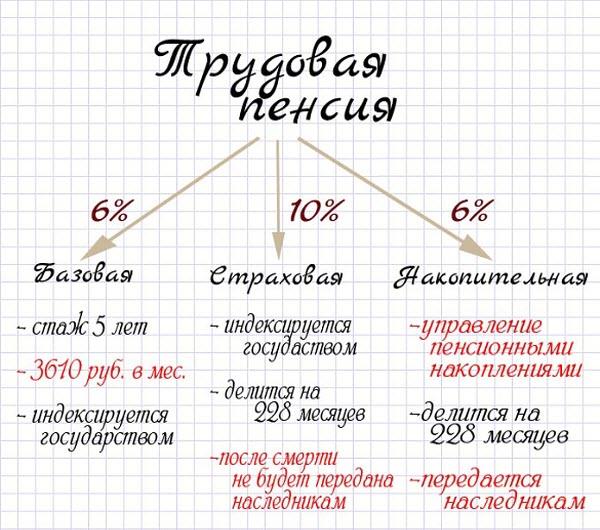 График пенсии за сентябрь 2016