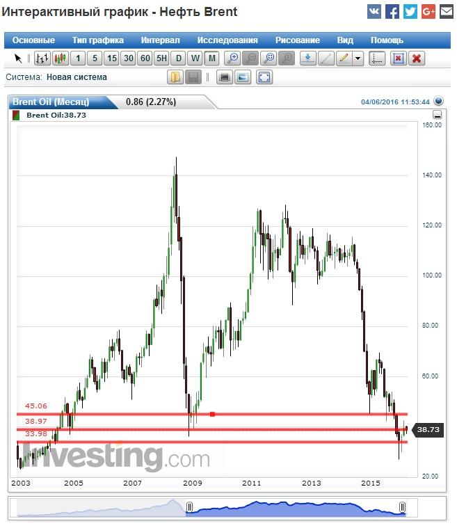 график цены на нефть на американском фондовом рынке