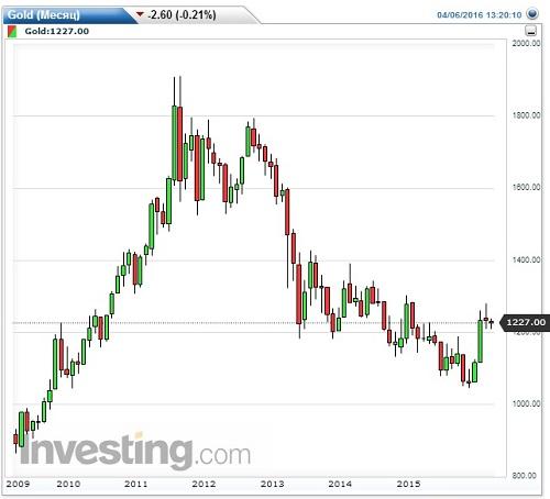 Золото на американском фондовом рынке