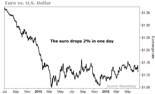 курс евро во время брексита