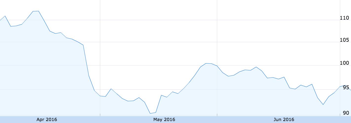Падение уровня продаж и акции Apple