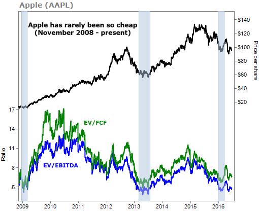 котировки акций компании apple