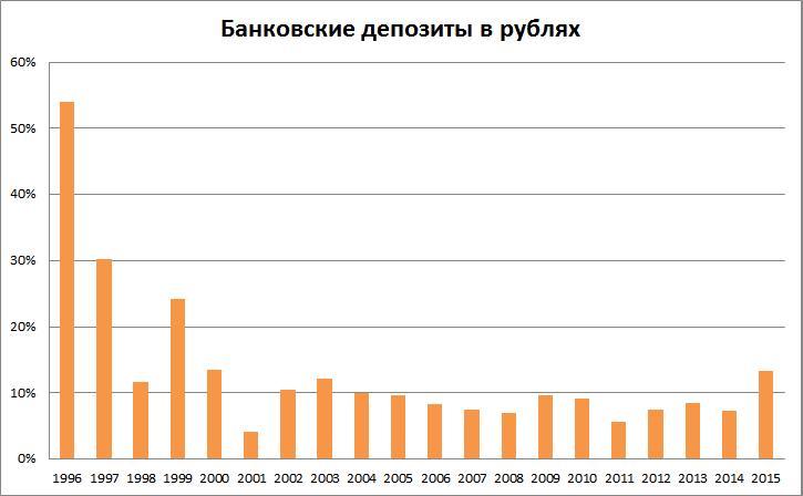 доходность банковских депозитов