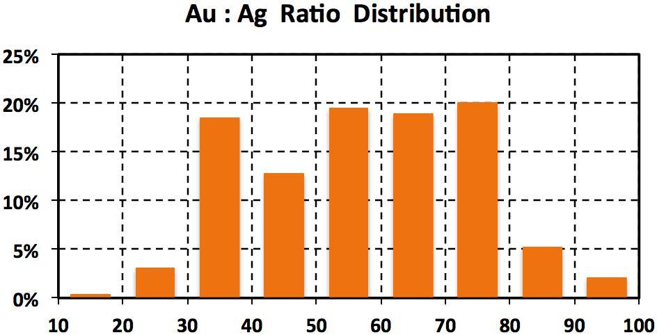 Гистограмма соотношения цен золота и серебра