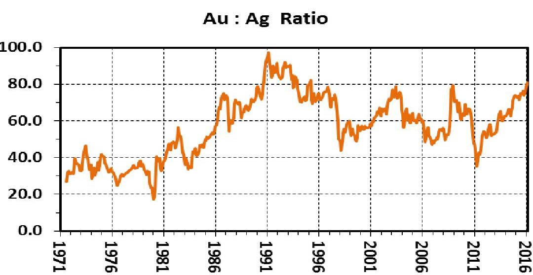 График отношения цен золота и серебра