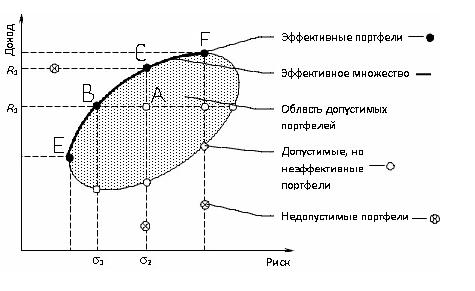 Кривая эффективных портфелей