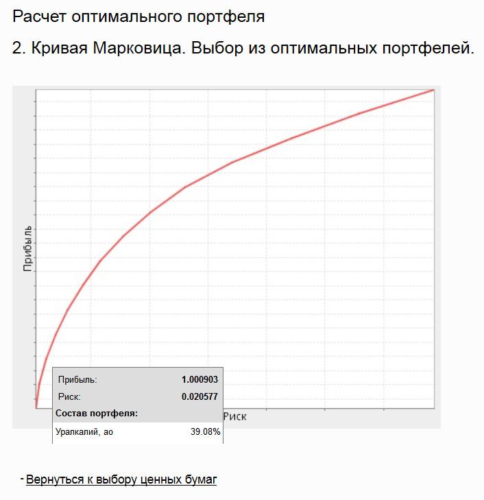 Кривая Марковица