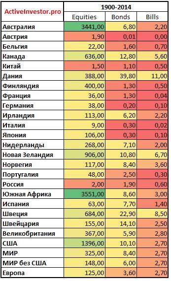 Доходность акций и облигаций разных стран