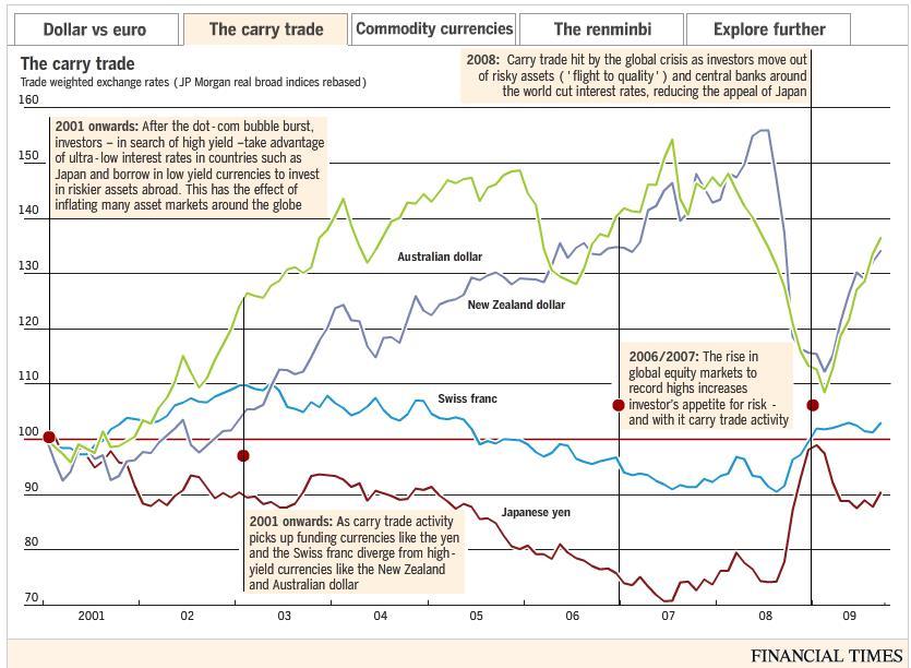 carry trade в 2001-2008