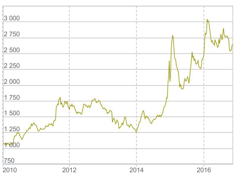 Рублёвые цены на золото в 2010-2016